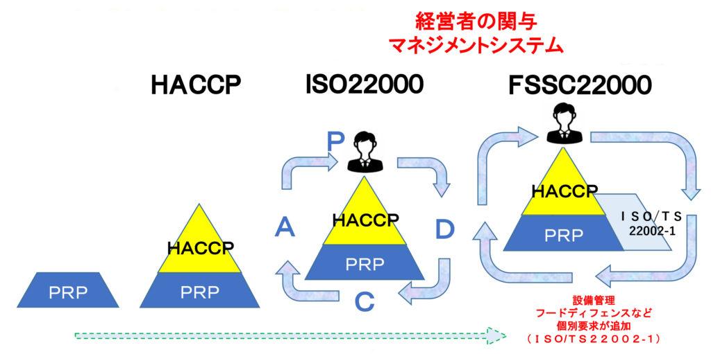 HACCPからISO・FSSCへ